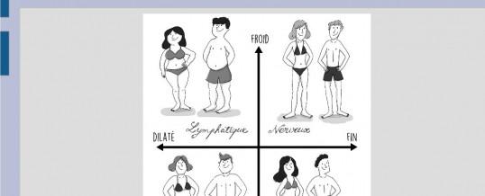 Se connaître pour savoir que manger…Ou les tempéraments hippocratiques (vidéos)